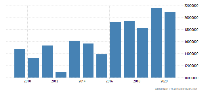 mali net official flows from un agencies unicef us dollar wb data