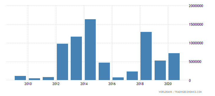 mali net official flows from un agencies wfp us dollar wb data