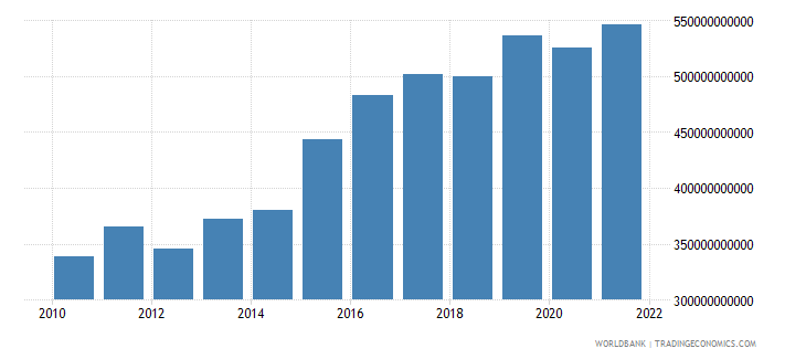 mali net taxes on products constant lcu wb data
