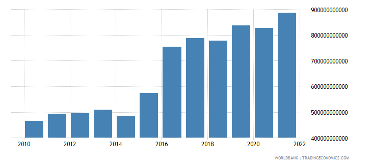 mali net taxes on products current lcu wb data