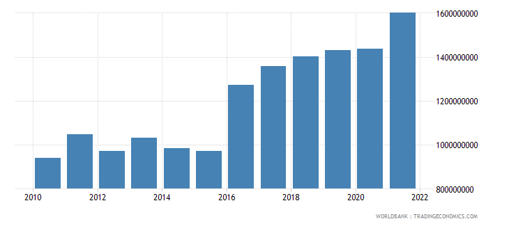 mali net taxes on products us dollar wb data