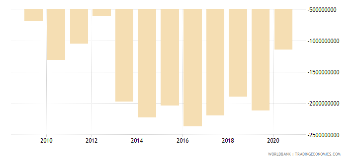 mali net trade in goods and services bop us dollar wb data