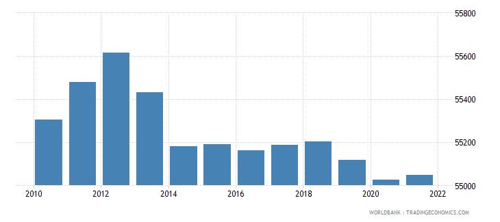 mali number of infant deaths wb data