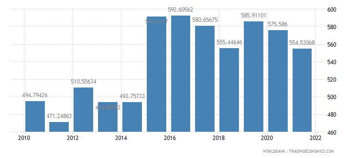 mali official exchange rate lcu per us dollar period average wb data
