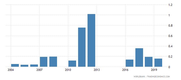 mali ores and metals exports percent of merchandise exports wb data
