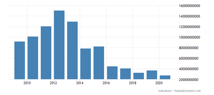 mali other taxes current lcu wb data