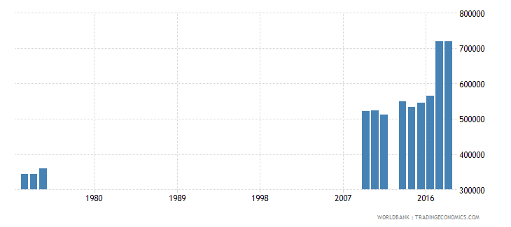 mali out of school adolescents of lower secondary school age both sexes number wb data