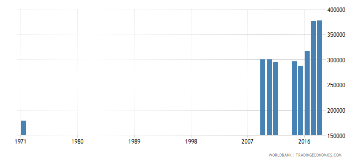 mali out of school adolescents of lower secondary school age female number wb data