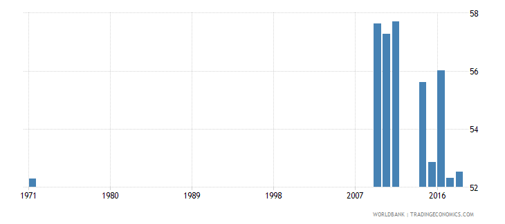 mali out of school adolescents of lower secondary school age percentage female percent wb data