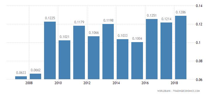 mali physicians per 1 000 people wb data