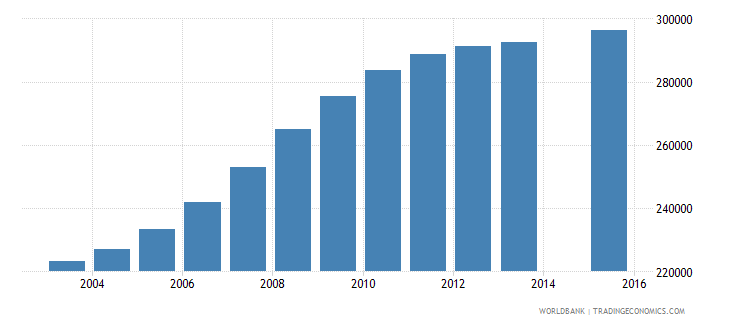 mali population age 0 female wb data