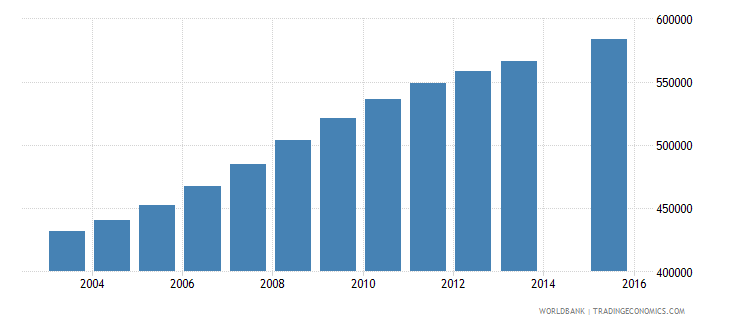 mali population age 1 total wb data