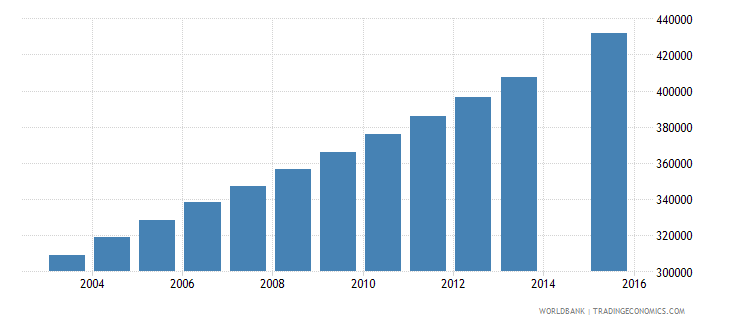 mali population age 10 total wb data