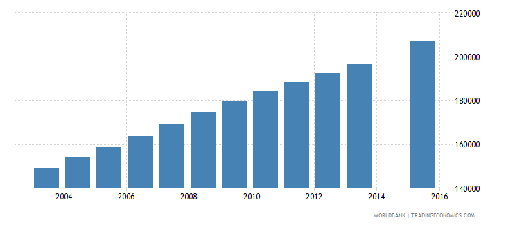 mali population age 11 female wb data