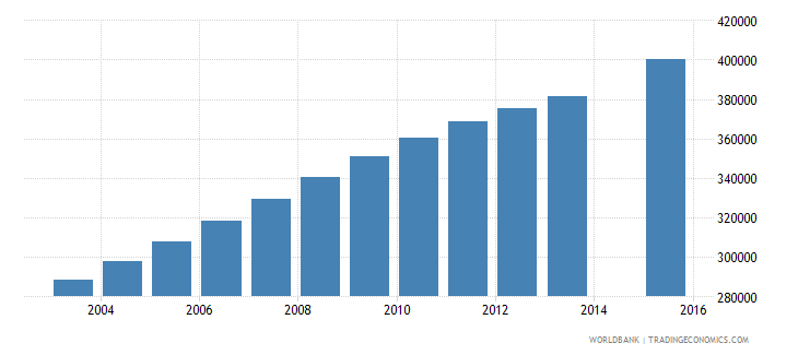 mali population age 12 total wb data