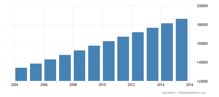mali population age 15 male wb data