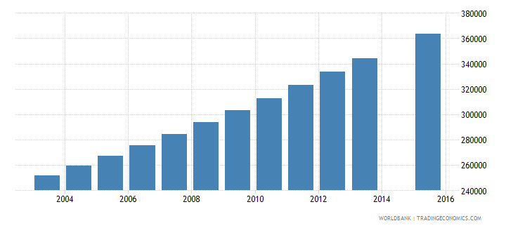 mali population age 16 total wb data