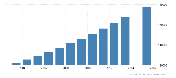 mali population age 17 female wb data