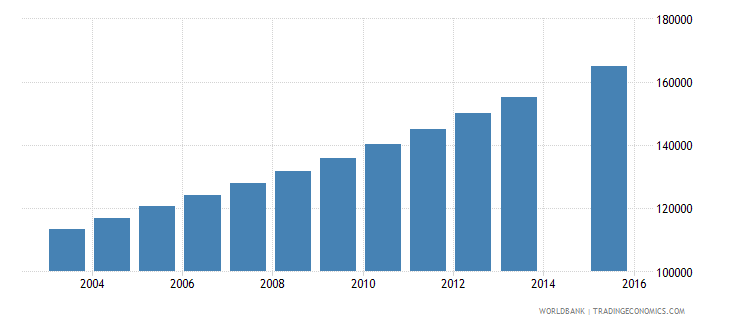 mali population age 19 female wb data