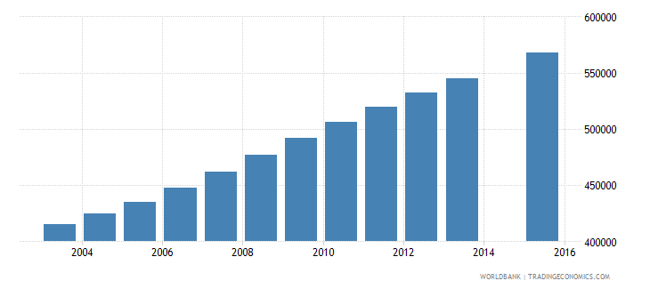mali population age 2 total wb data