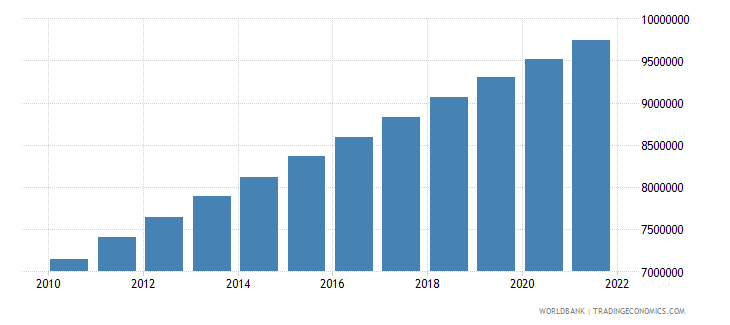 mali population ages 0 14 total wb data