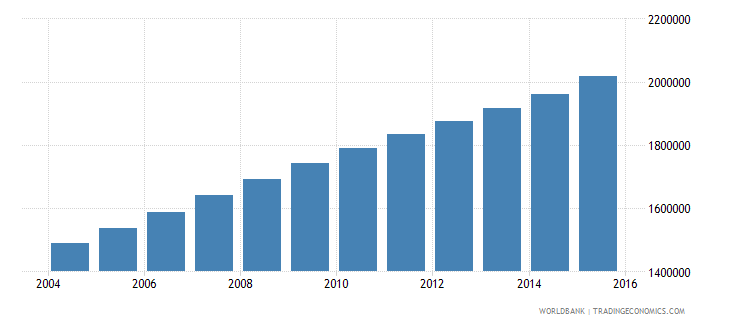 mali population ages 10 14 total wb data
