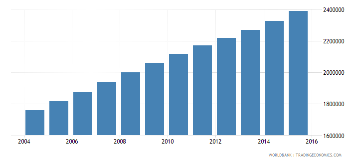 mali population ages 10 15 total wb data