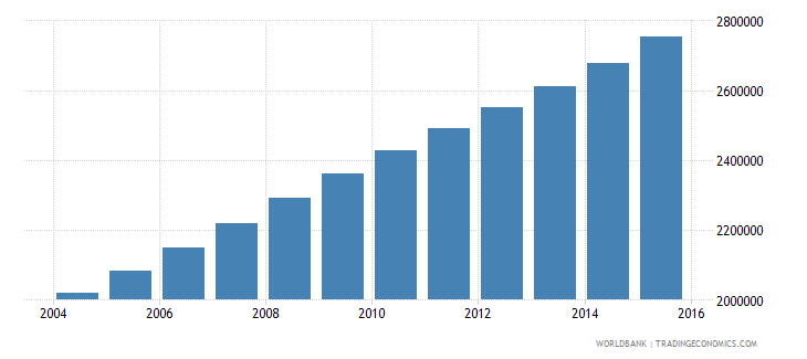 mali population ages 10 16 total wb data