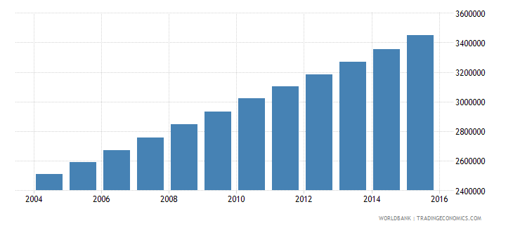 mali population ages 10 18 total wb data