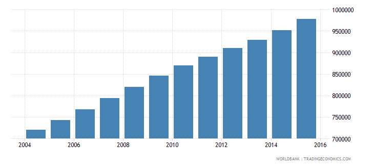 mali population ages 11 15 female wb data