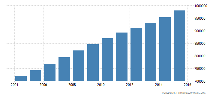 mali population ages 11 15 male wb data