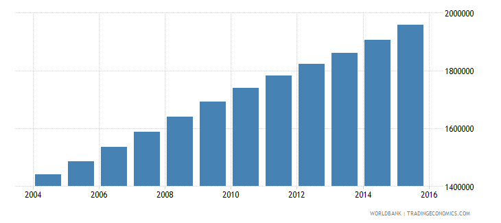 mali population ages 11 15 total wb data