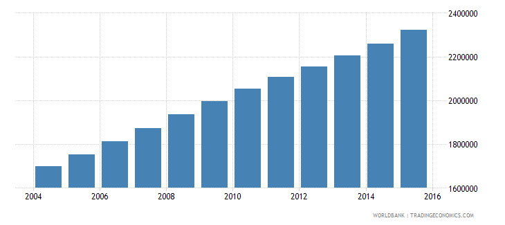 mali population ages 11 16 total wb data