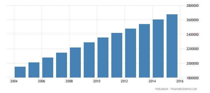 mali population ages 11 17 total wb data