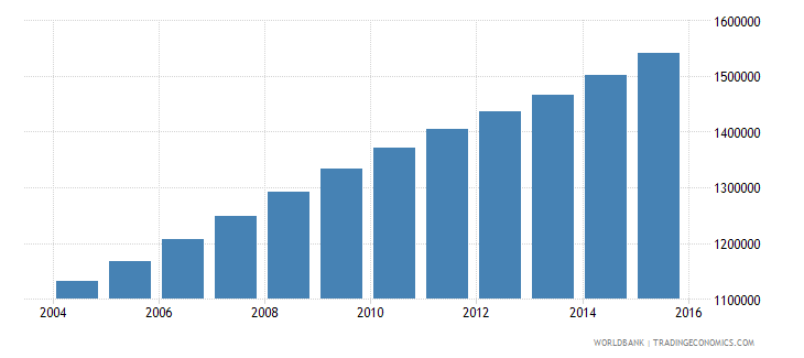 mali population ages 12 15 total wb data