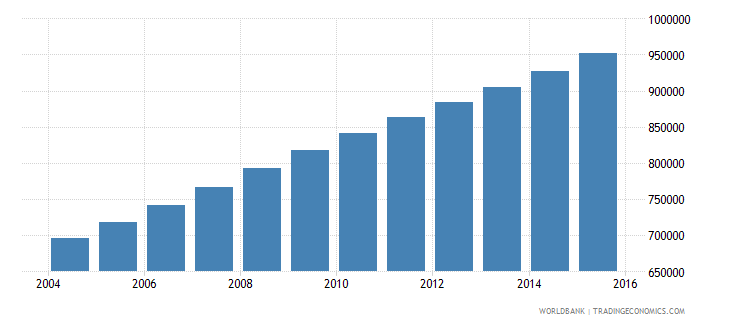 mali population ages 12 16 female wb data