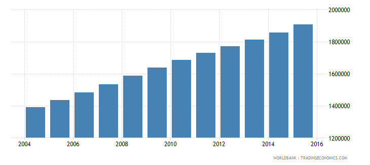 mali population ages 12 16 total wb data