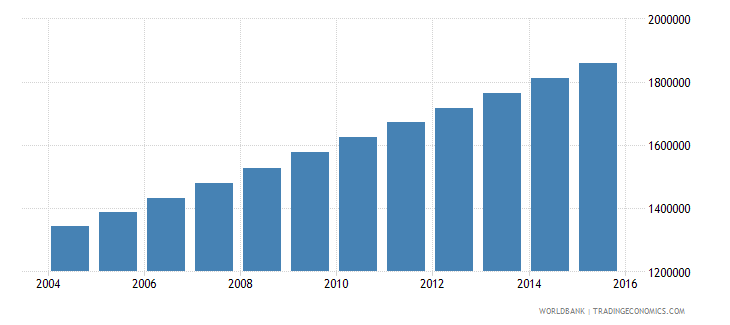 mali population ages 13 17 total wb data