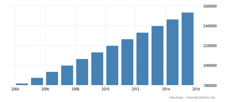 mali population ages 13 19 total wb data