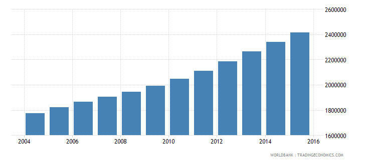 mali population ages 5 9 total wb data