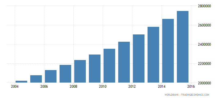 mali population ages 6 11 total wb data