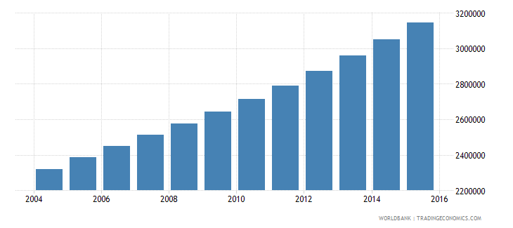 mali population ages 6 12 total wb data