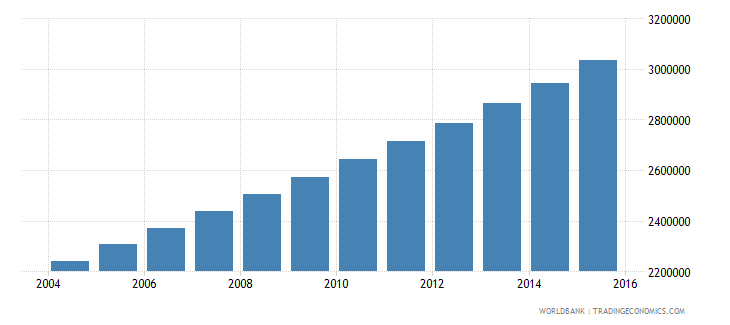 mali population ages 7 13 total wb data