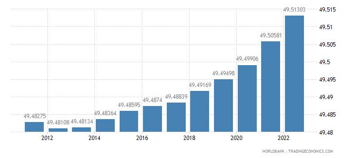 mali population female percent of total wb data