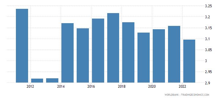 mali population growth annual percent wb data