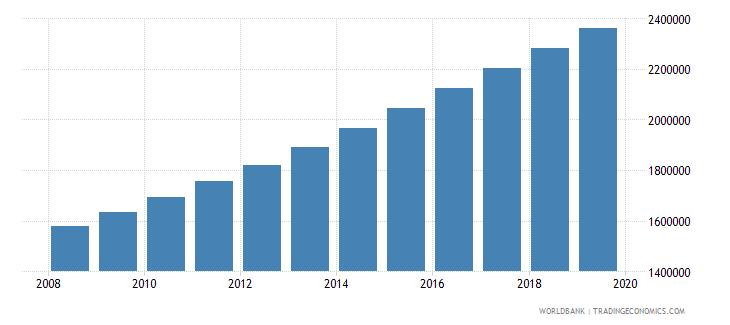 mali population of compulsory school age female number wb data