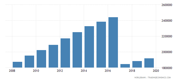 mali population of the official age for pre primary education both sexes number wb data