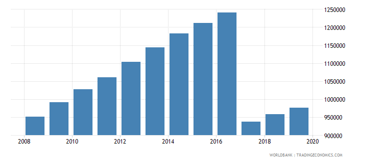 mali population of the official age for pre primary education male number wb data