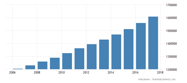 mali population of the official age for tertiary education both sexes number wb data