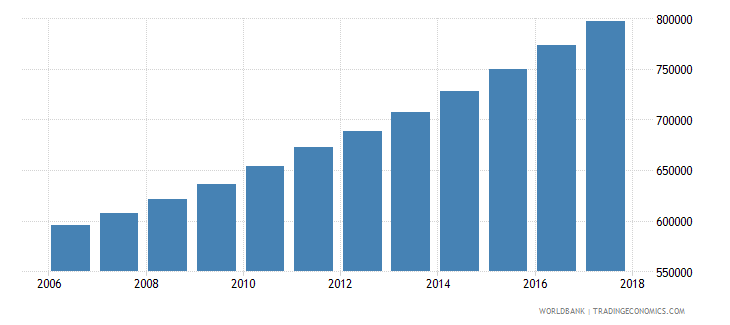 mali population of the official age for tertiary education female number wb data